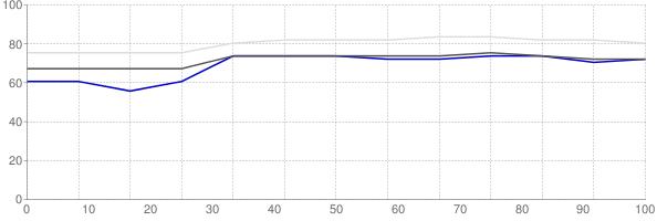 Percent of median household income going towards median monthly gross rent in Elizabethtown Kentucky